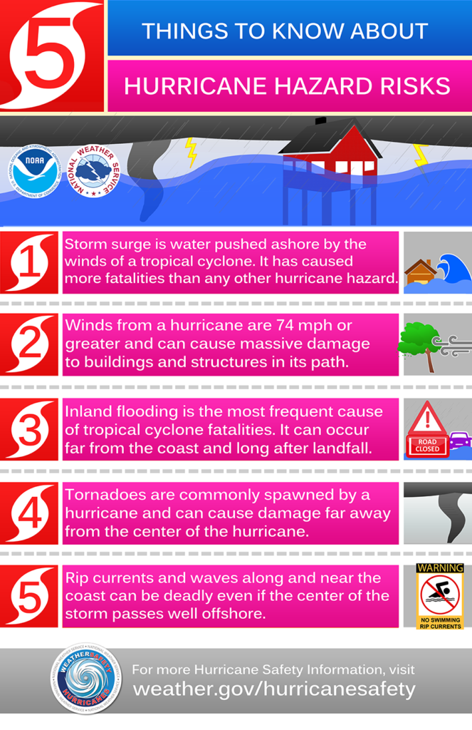 The Atlantic hurricane season runs through mid-October. Prepare now before natural disasters strike.